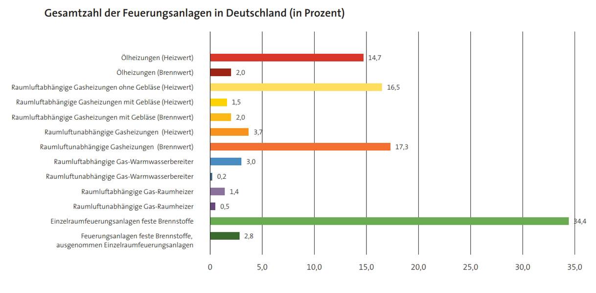Gesamtzahl der Feuerungsanlagen in Deutschland